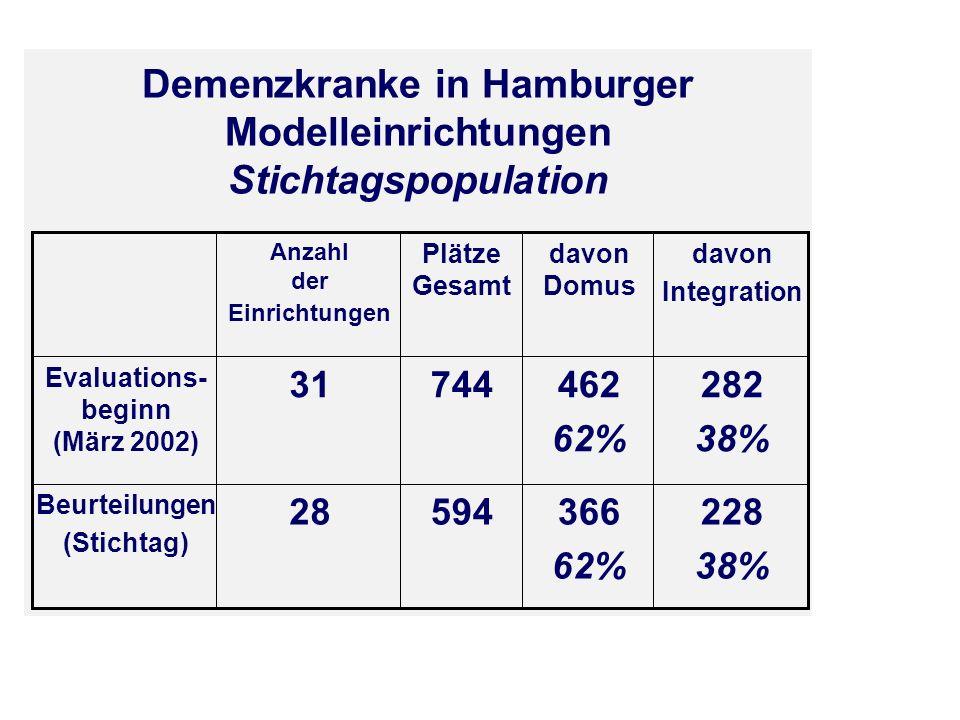 Demenzkranke in Hamburger Modelleinrichtungen Stichtagspopulation