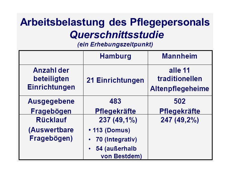 Arbeitsbelastung des Pflegepersonals Querschnittsstudie