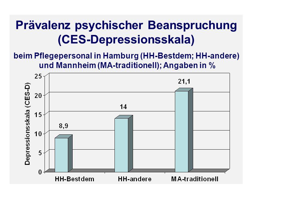 Prävalenz psychischer Beanspruchung (CES-Depressionsskala)