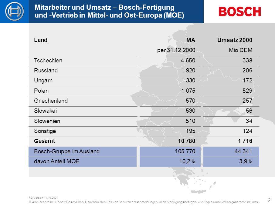 Mitarbeiter und Umsatz – Bosch-Fertigung und -Vertrieb in Mittel- und Ost-Europa (MOE)
