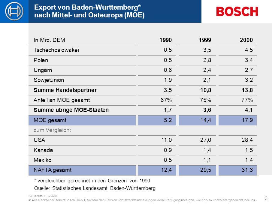 Export von Baden-Württemberg* nach Mittel- und Osteuropa (MOE)