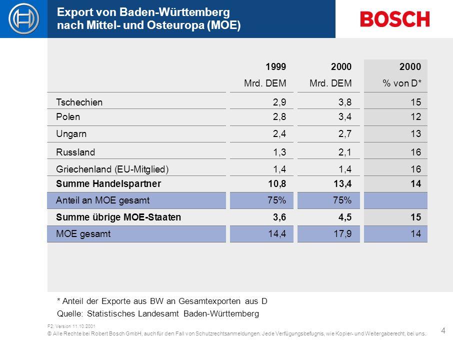 Export von Baden-Württemberg nach Mittel- und Osteuropa (MOE)