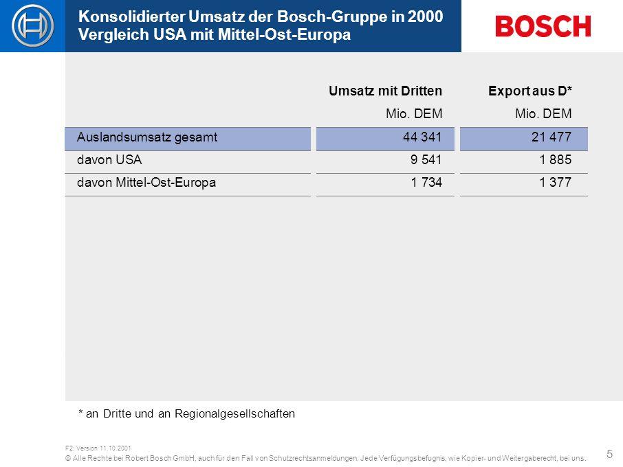 Konsolidierter Umsatz der Bosch-Gruppe in 2000 Vergleich USA mit Mittel-Ost-Europa
