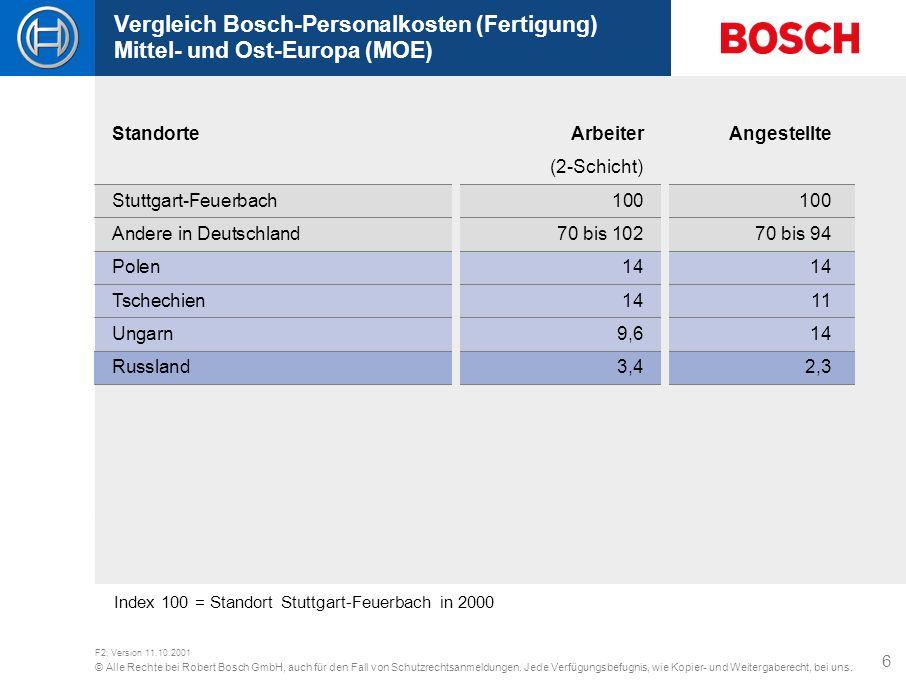 Vergleich Bosch-Personalkosten (Fertigung) Mittel- und Ost-Europa (MOE)