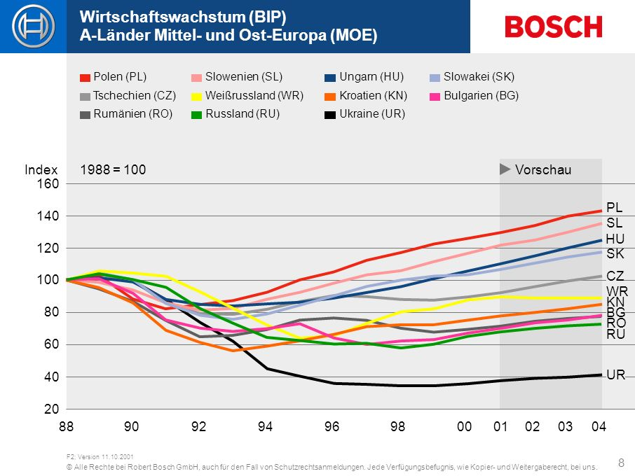 Wirtschaftswachstum (BIP) A-Länder Mittel- und Ost-Europa (MOE)