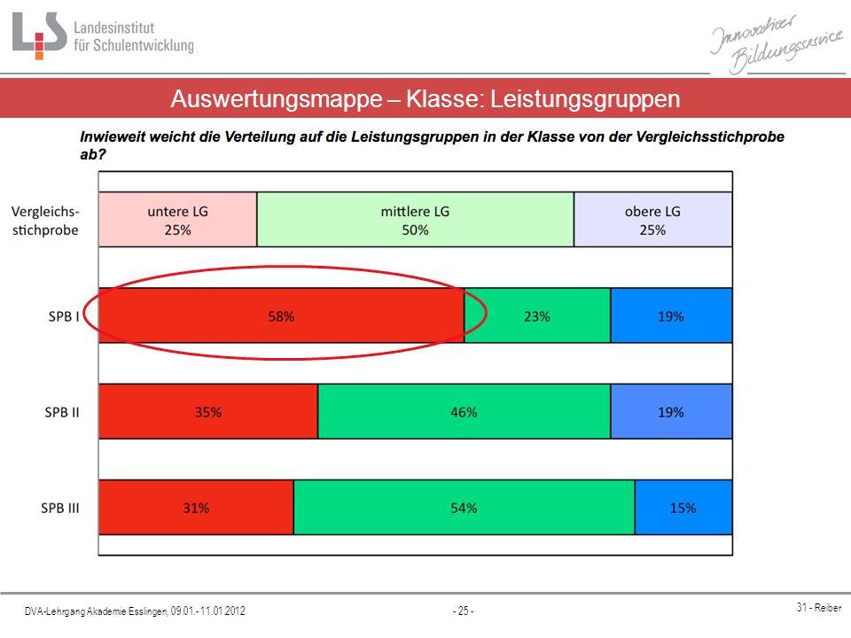 Auswertungsmappe – Klasse: Leistungsgruppen