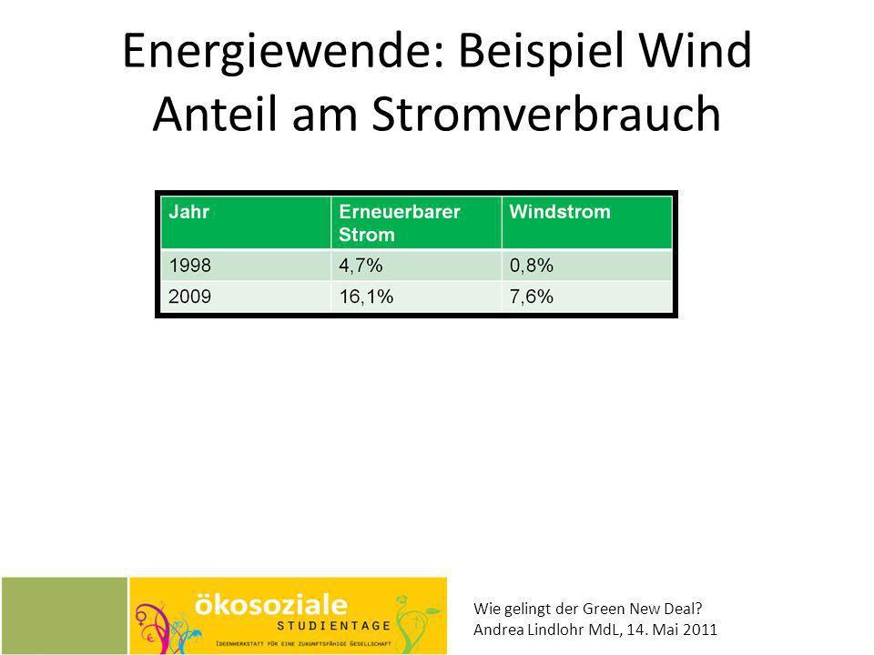 Energiewende: Beispiel Wind Anteil am Stromverbrauch