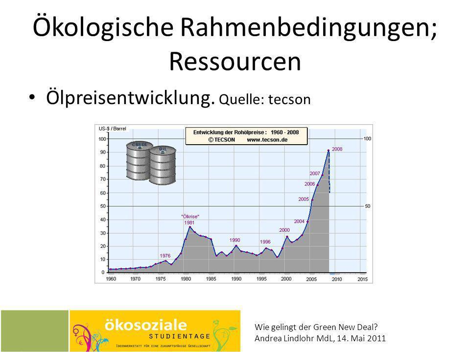 Ökologische Rahmenbedingungen; Ressourcen