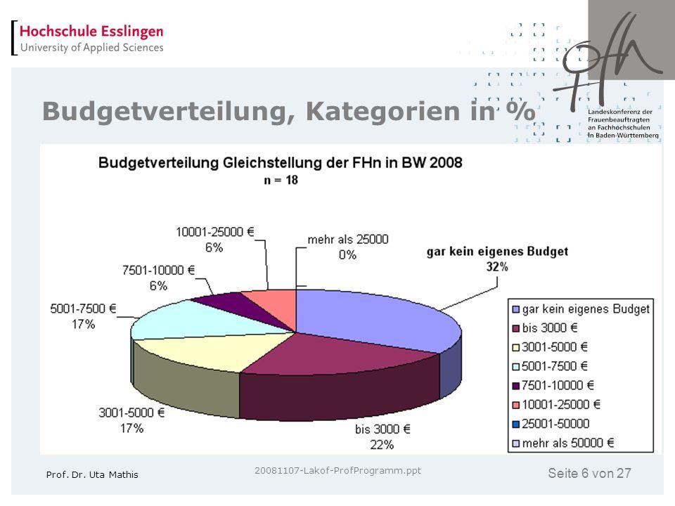 Budgetverteilung, Kategorien in %