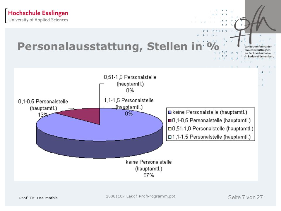 Personalausstattung, Stellen in %