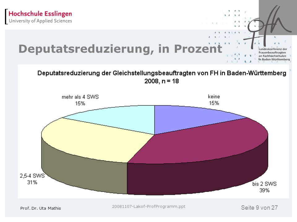 Deputatsreduzierung, in Prozent