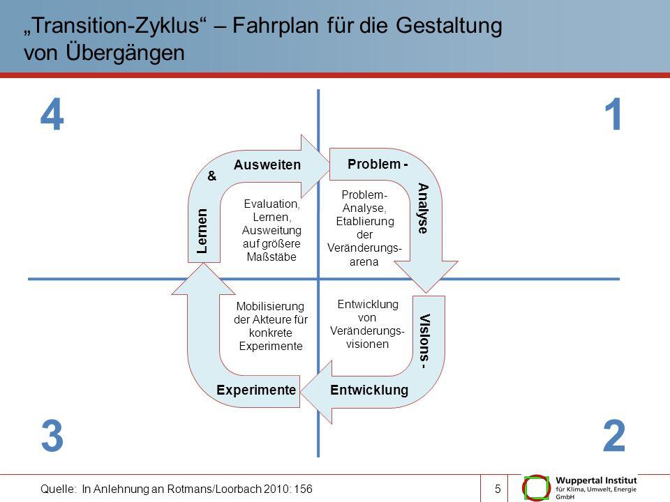 """""""Transition-Zyklus – Fahrplan für die Gestaltung von Übergängen"""