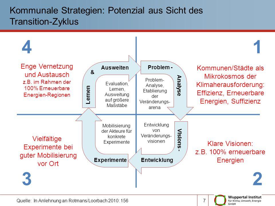 Kommunale Strategien: Potenzial aus Sicht des Transition-Zyklus