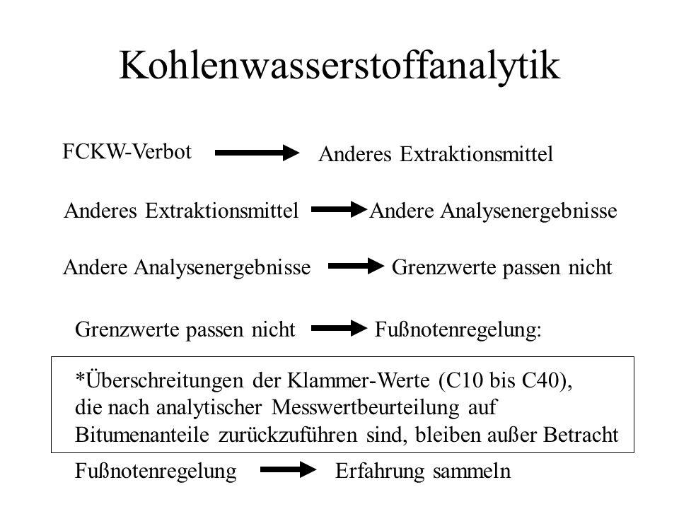 Kohlenwasserstoffanalytik
