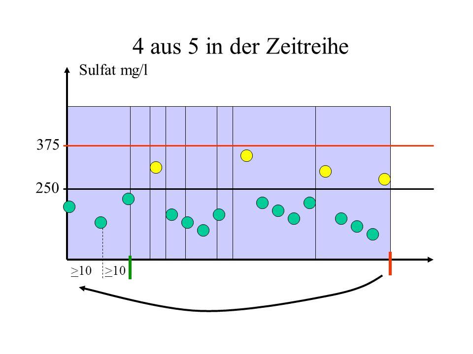 4 aus 5 in der Zeitreihe Sulfat mg/l 375 250 >10 >10