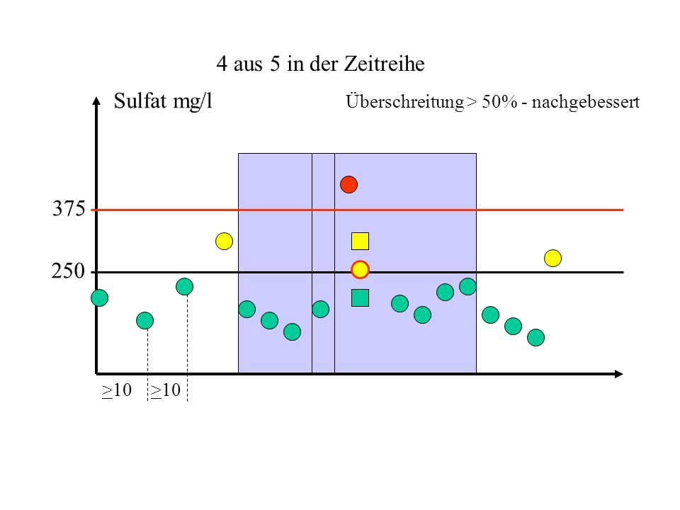 4 aus 5 in der Zeitreihe Sulfat mg/l 375 250