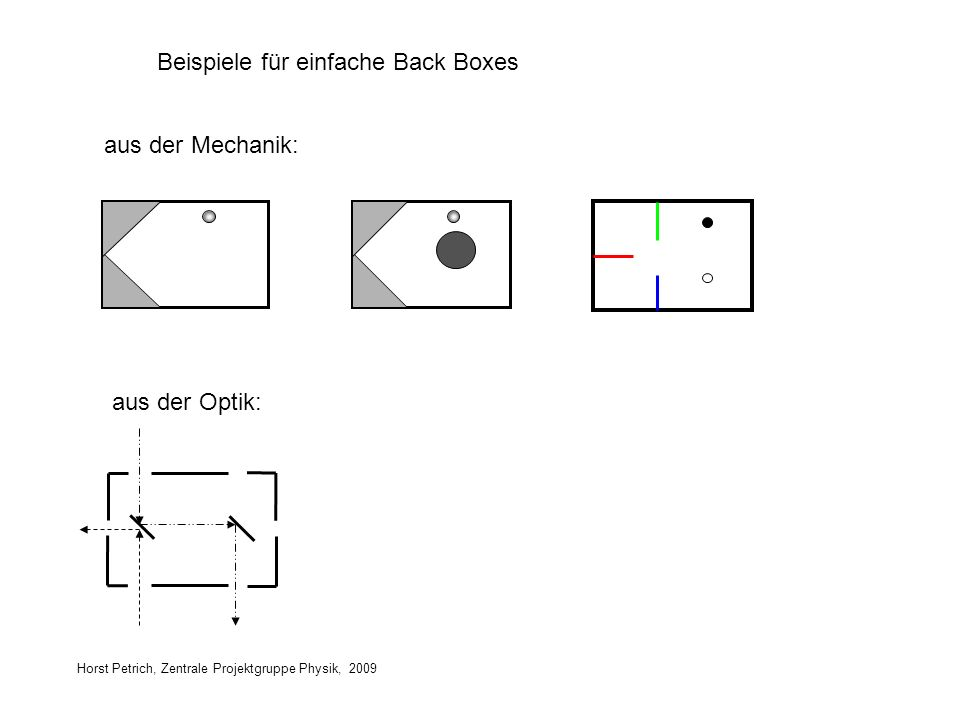 Beispiele für einfache Back Boxes