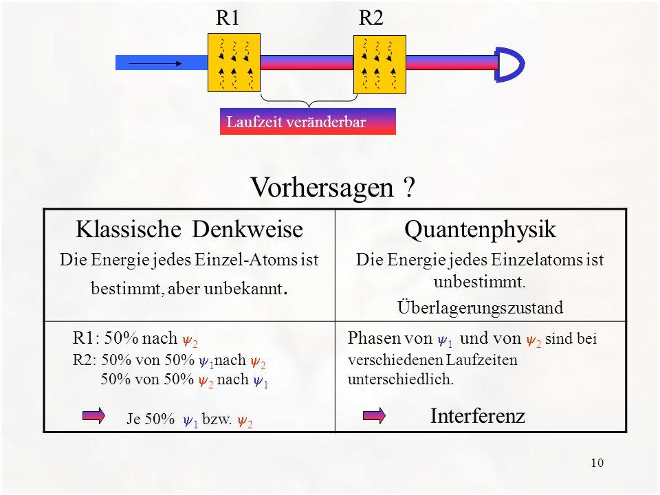 Vorhersagen Klassische Denkweise Quantenphysik R1 R2