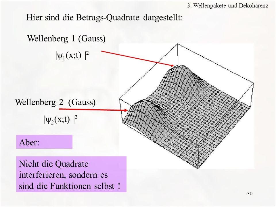 Hier sind die Betrags-Quadrate dargestellt: