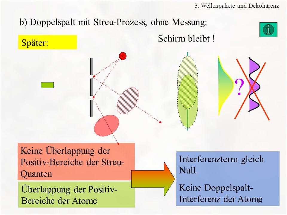b) Doppelspalt mit Streu-Prozess, ohne Messung: Schirm bleibt !