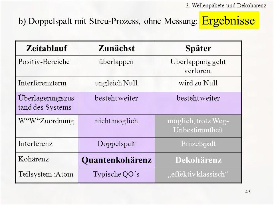 Ergebnisse b) Doppelspalt mit Streu-Prozess, ohne Messung: Zeitablauf