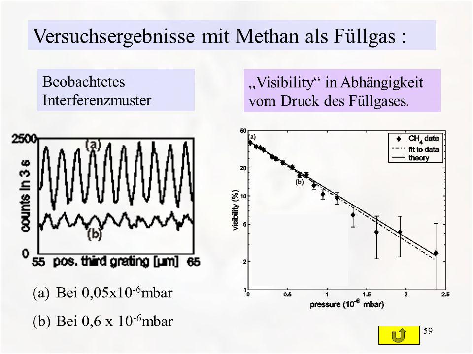 Versuchsergebnisse mit Methan als Füllgas :