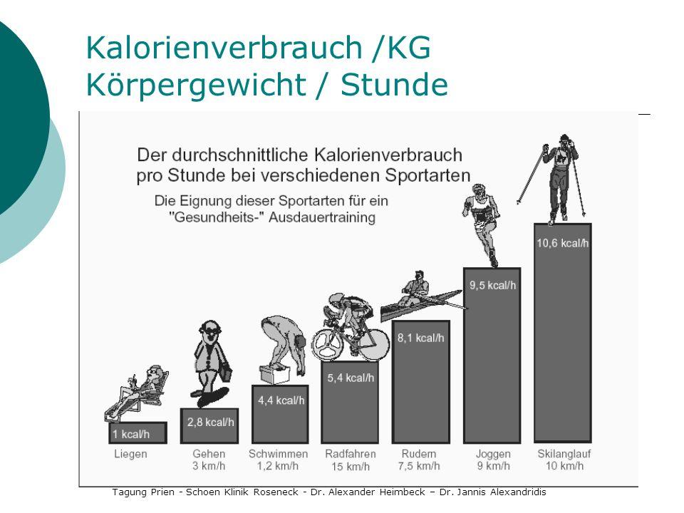 Kalorienverbrauch /KG Körpergewicht / Stunde
