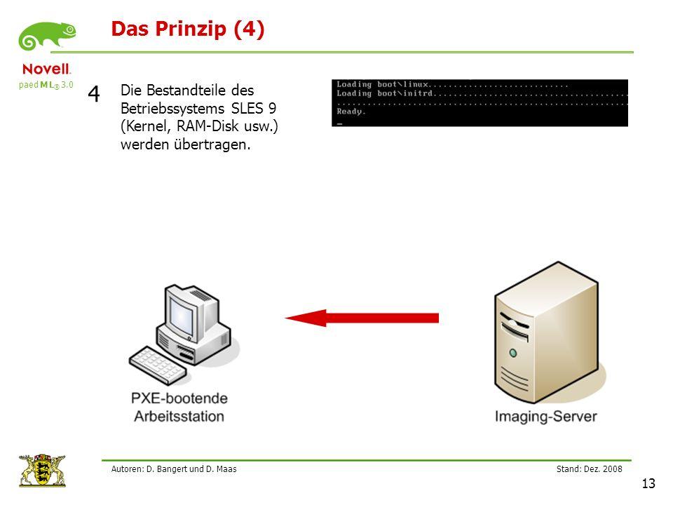 Das Prinzip (4) 4. Die Bestandteile des Betriebssystems SLES 9 (Kernel, RAM-Disk usw.) werden übertragen.