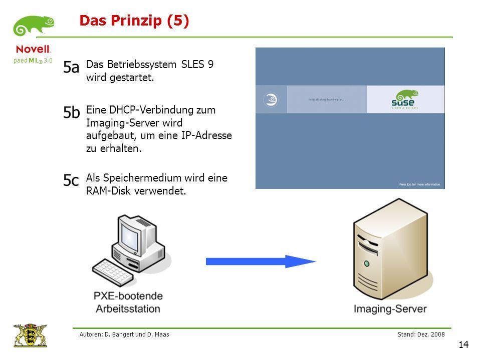 5a 5b 5c Das Prinzip (5) Das Betriebssystem SLES 9 wird gestartet.