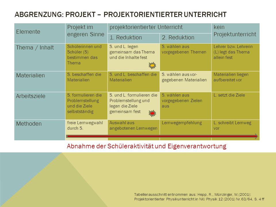 Abgrenzung: Projekt – Projektorientierter unterricht