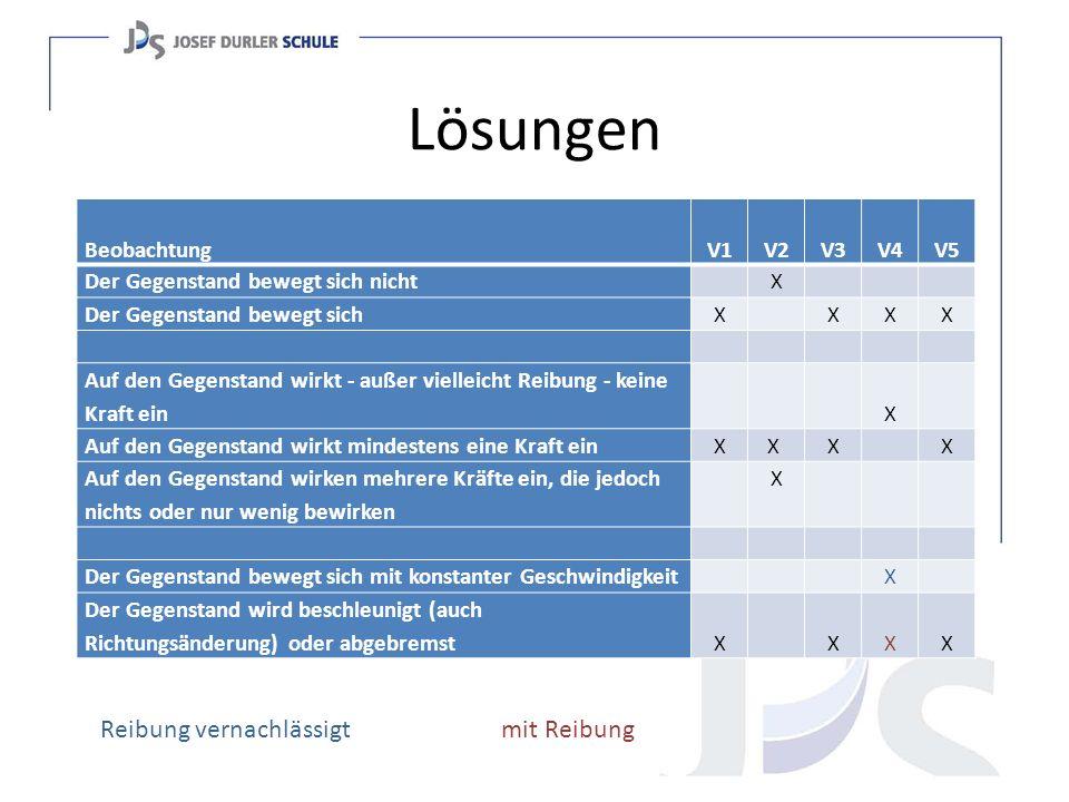 Lösungen Reibung vernachlässigt mit Reibung Beobachtung V1 V2 V3 V4 V5