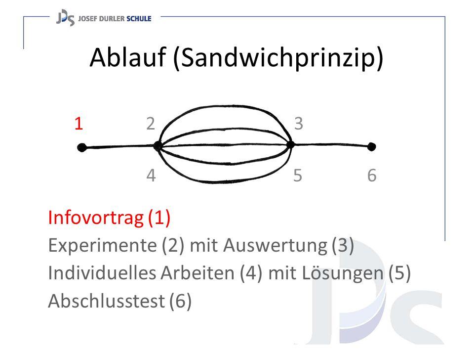 Ablauf (Sandwichprinzip)