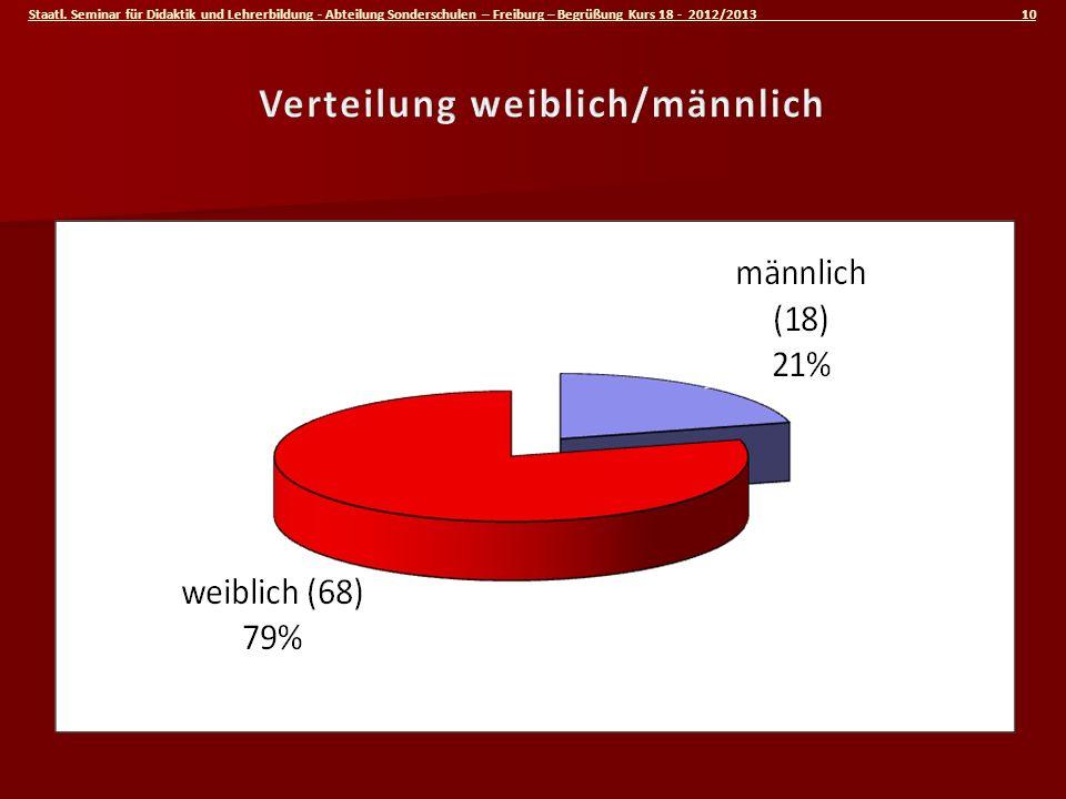 Verteilung weiblich/männlich