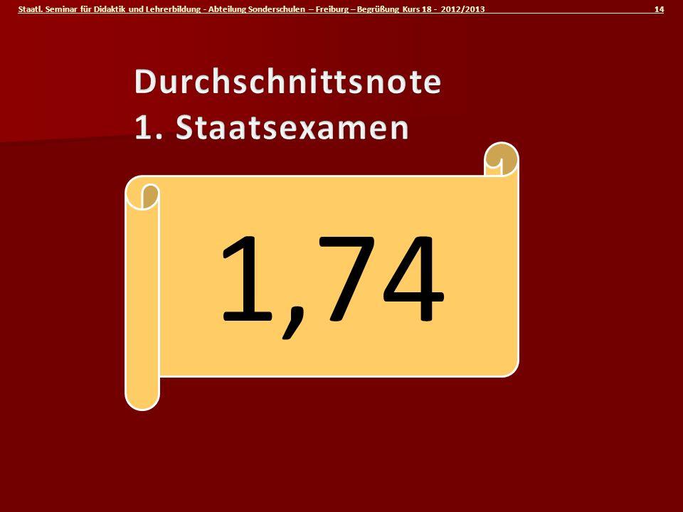 Durchschnittsnote 1. Staatsexamen 1,74