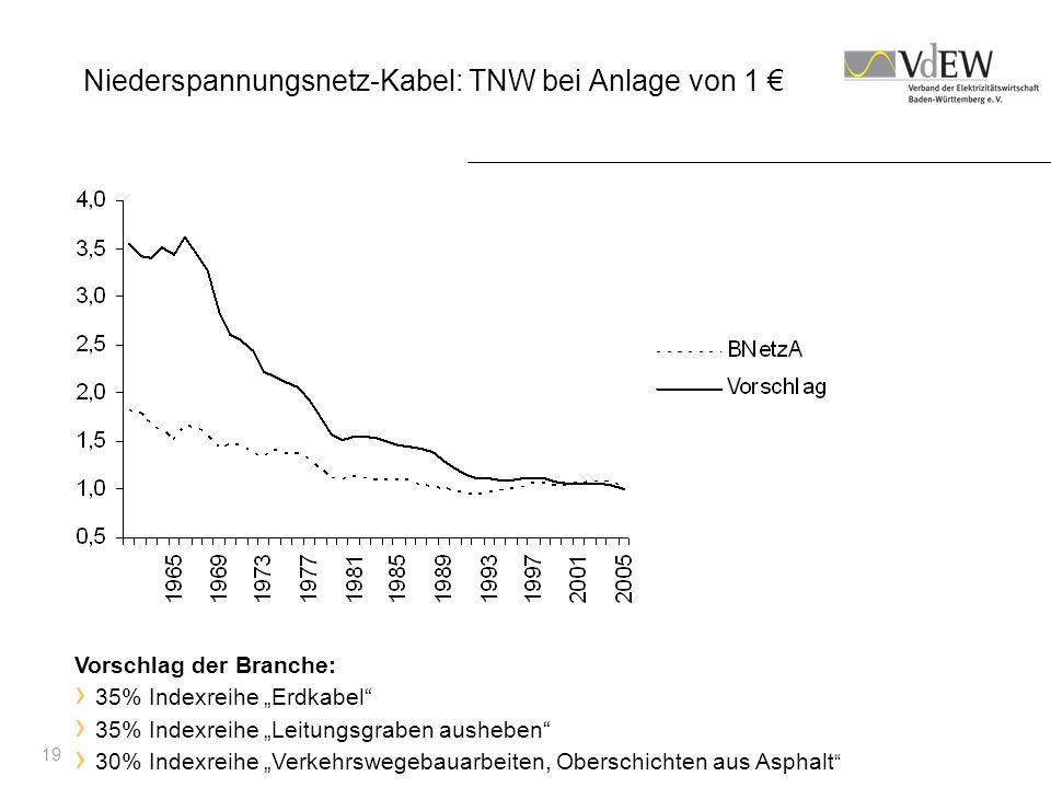 Niederspannungsnetz-Kabel: TNW bei Anlage von 1 €