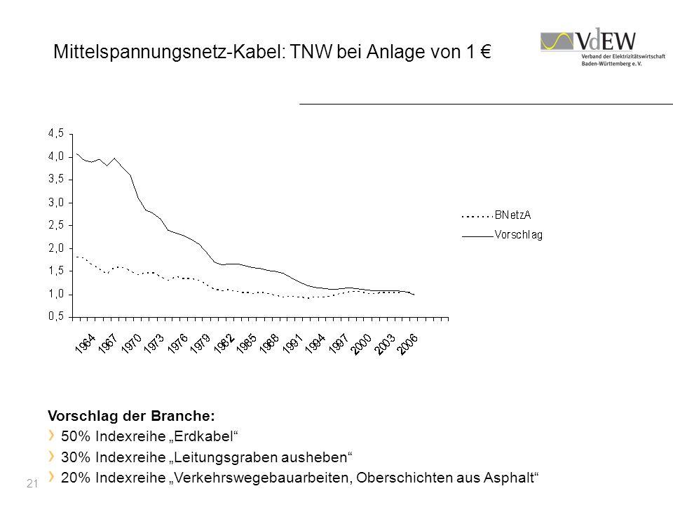 Mittelspannungsnetz-Kabel: TNW bei Anlage von 1 €