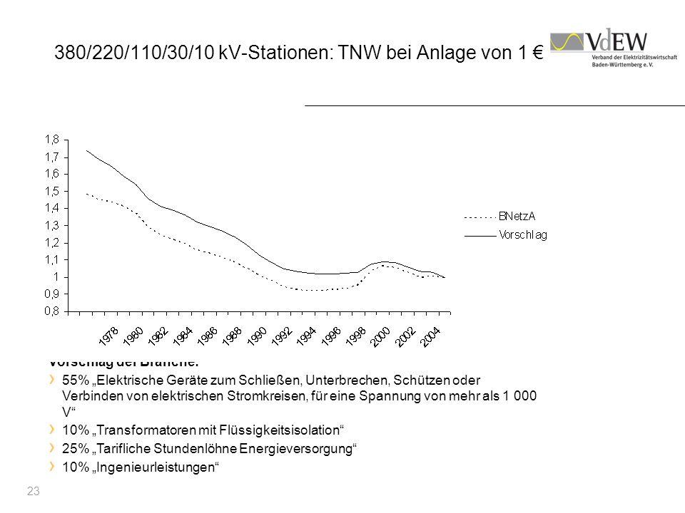 380/220/110/30/10 kV-Stationen: TNW bei Anlage von 1 €