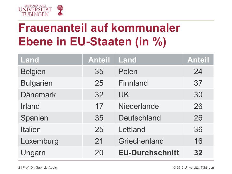Frauenanteil auf kommunaler Ebene in EU-Staaten (in %)