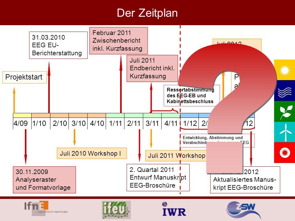 Der Zeitplan Projektstart Projekt- abschluss 4/09 1/10 2/10 3/10