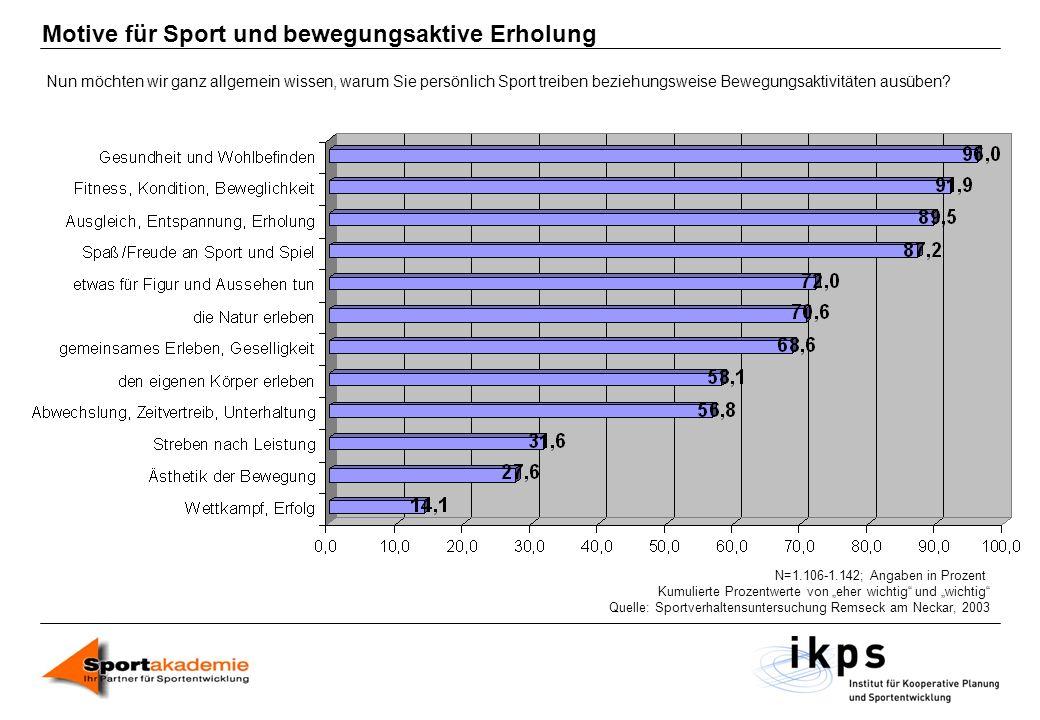 Motive für Sport und bewegungsaktive Erholung