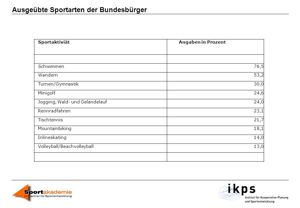 Ausgeübte Sportarten der Bundesbürger
