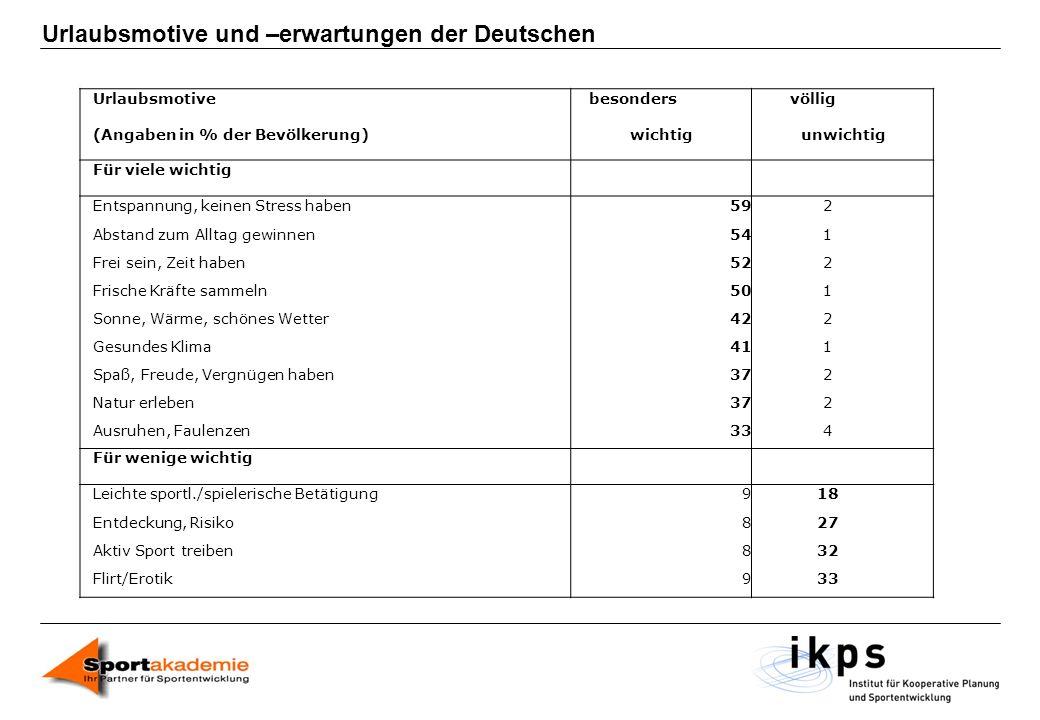 Urlaubsmotive und –erwartungen der Deutschen