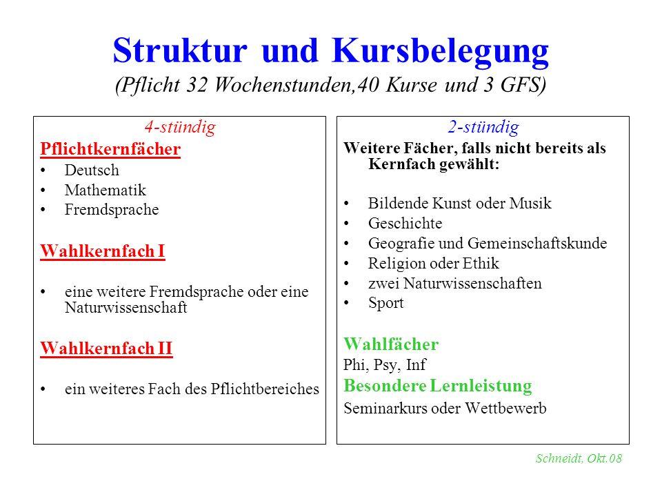 Struktur und Kursbelegung (Pflicht 32 Wochenstunden,40 Kurse und 3 GFS)