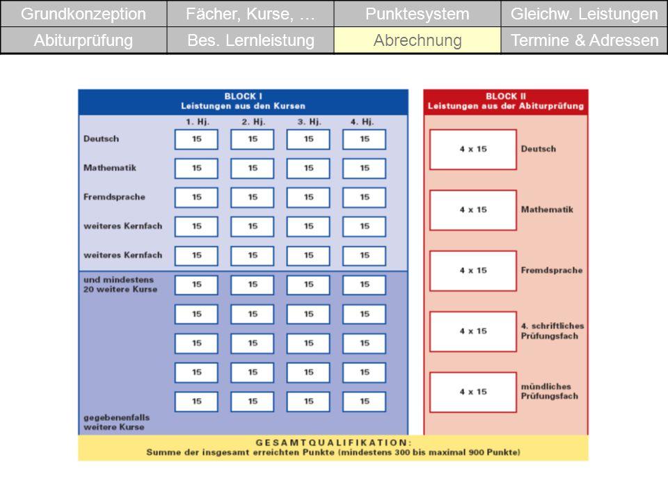 GrundkonzeptionFächer, Kurse, … Punktesystem. Gleichw. Leistungen. Abiturprüfung. Bes. Lernleistung.