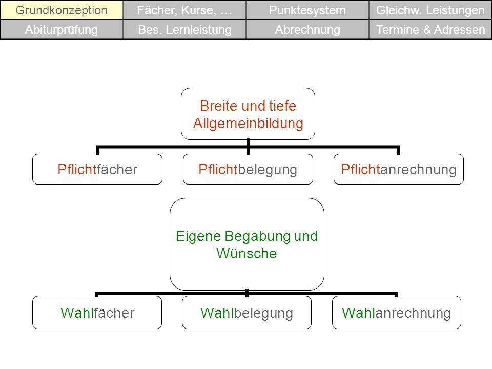 Grundkonzeption Fächer, Kurse, … Punktesystem. Gleichw. Leistungen. Abiturprüfung. Bes. Lernleistung.