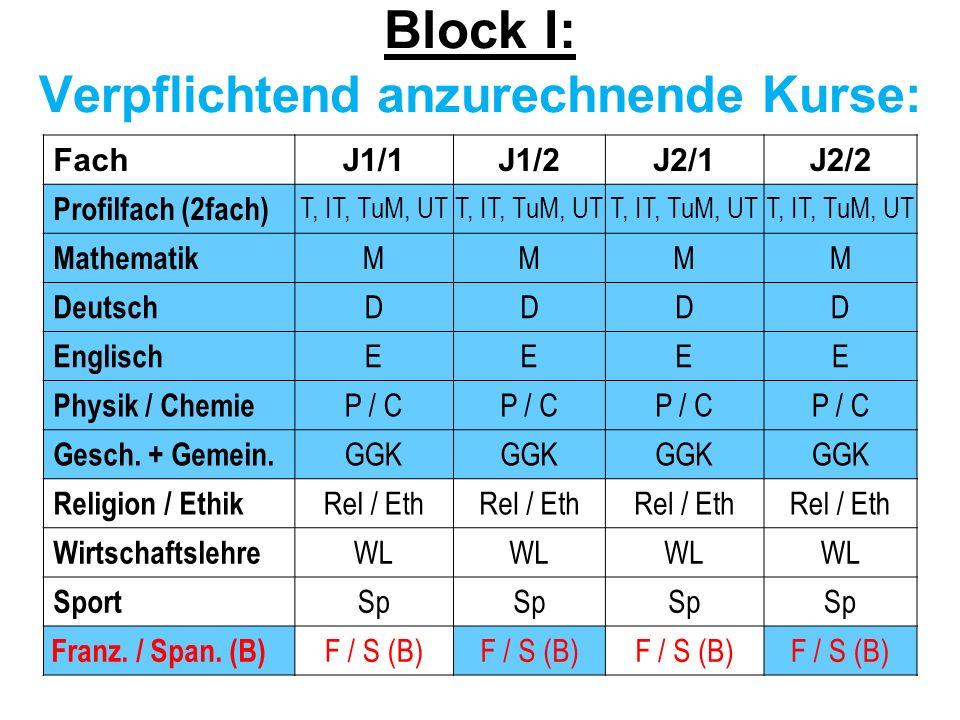 Block I: Verpflichtend anzurechnende Kurse: