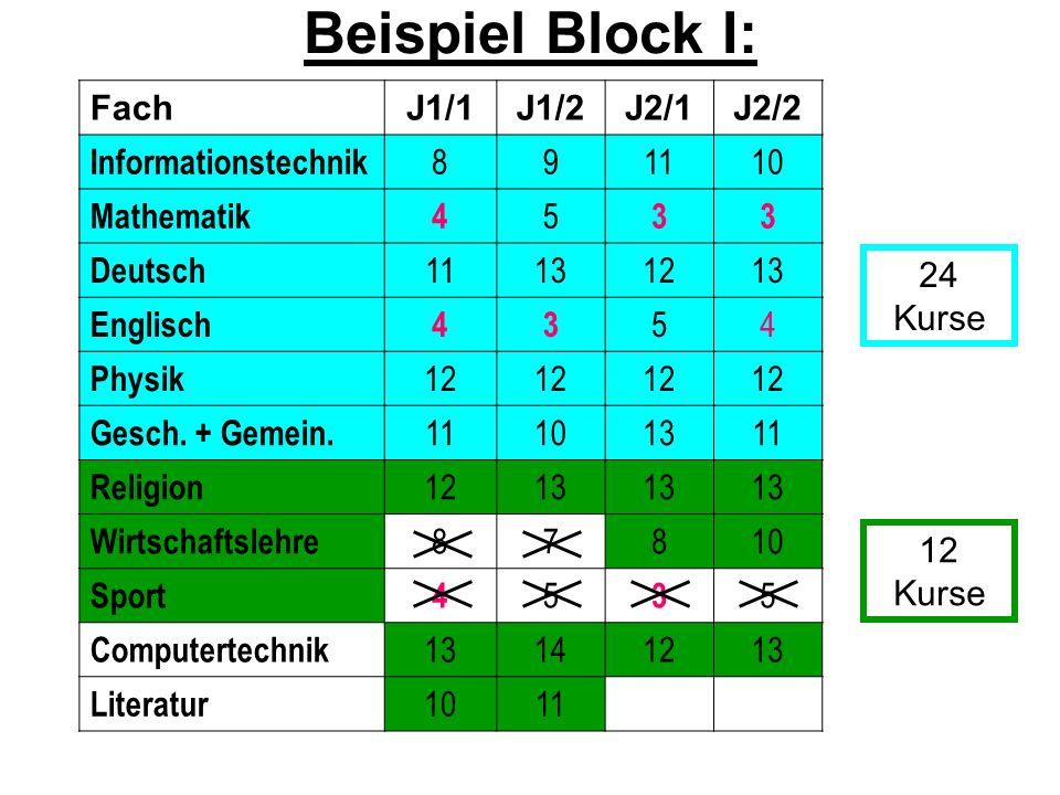 Beispiel Block I: Fach J1/1 J1/2 J2/1 J2/2 Informationstechnik 8 9 11