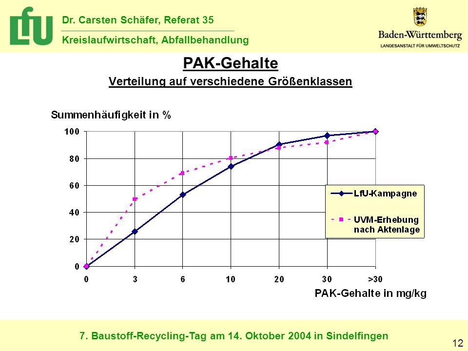 PAK-Gehalte Verteilung auf verschiedene Größenklassen