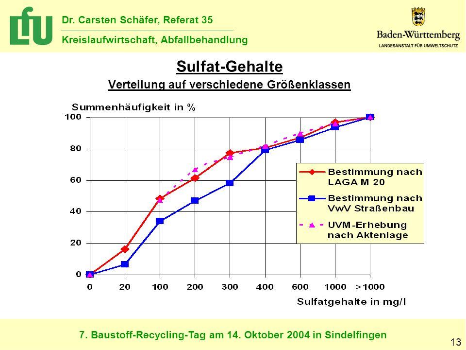 Sulfat-Gehalte Verteilung auf verschiedene Größenklassen