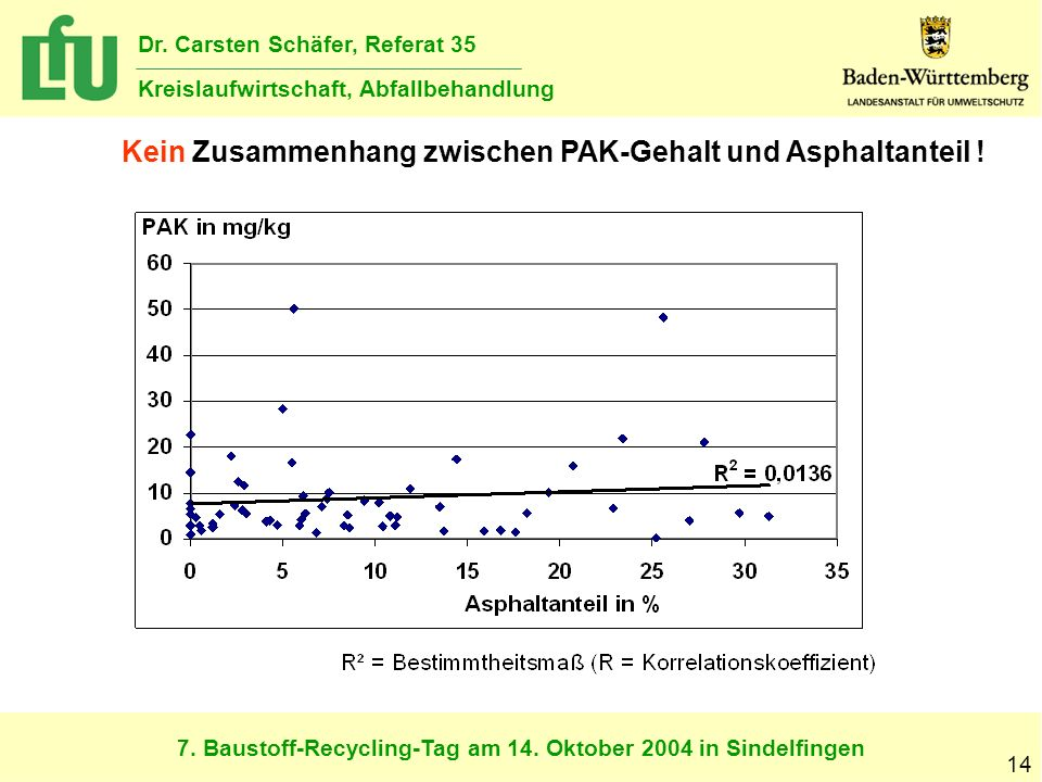 Kein Zusammenhang zwischen PAK-Gehalt und Asphaltanteil !